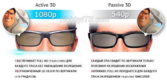 Принцип формирования 3D изображения в телевизоре