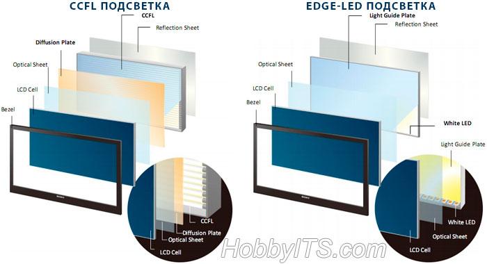 Матрица телевизора с подсветкой CCFL и Edge-LED