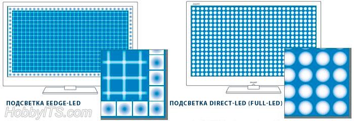 Расположение светоизлучающих диодов для подсветки матрицы (Edge - Direct-LED)