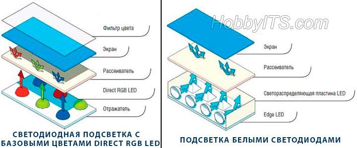 LED подсветка матрицы тремя (RGB) и одним белым светодиодами