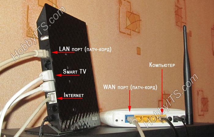 Подключение роутера к роутеру, через LAN - WAN порт
