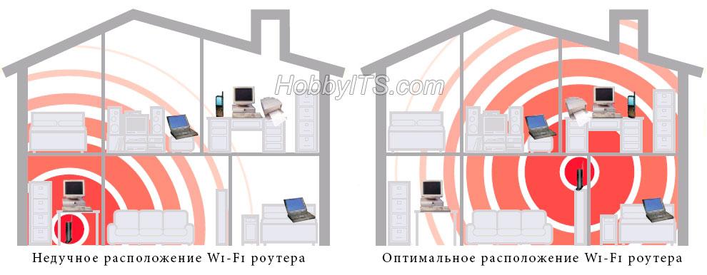 Неудачное и оптимальное размещение Wi-Fi роутера