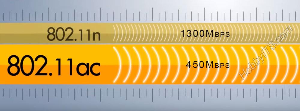 Преимущества стандарта 802.11ac от предшественника 802.11n в скорости