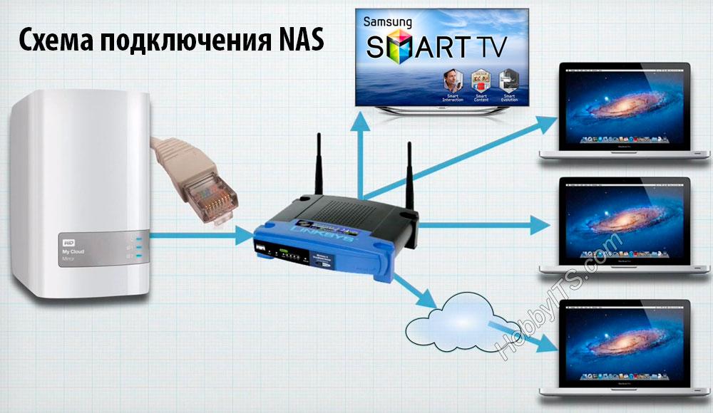 Схема подключения сетевого хранилища