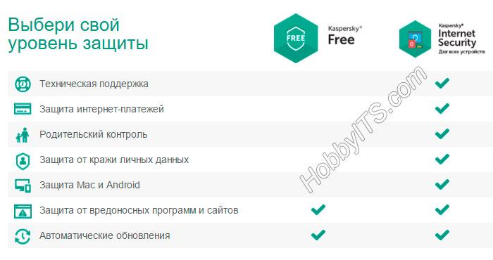 Возможности бесплатной и платной версии антивируса Касперского