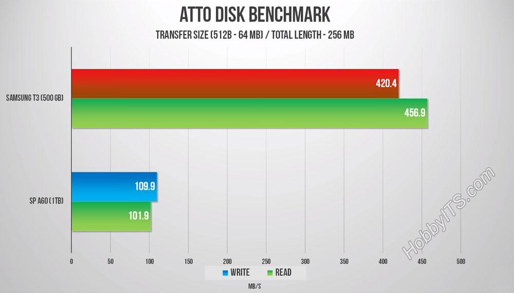 Результаты тестирования производительности Portable SSD T3 в Benchmark ATTO Disk