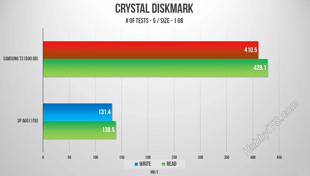 Быстродействие Portable SSD T3. Измеряем скорость чтения и записи данных в CrystalDiskMark