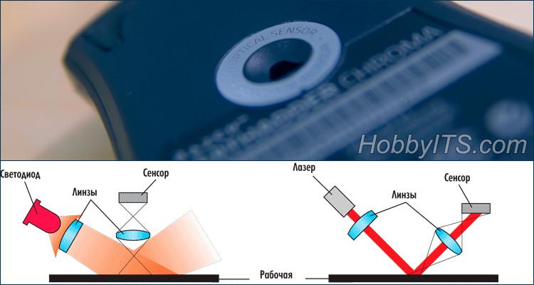 Принцип работы сенсоров оптической и лазерной мышки