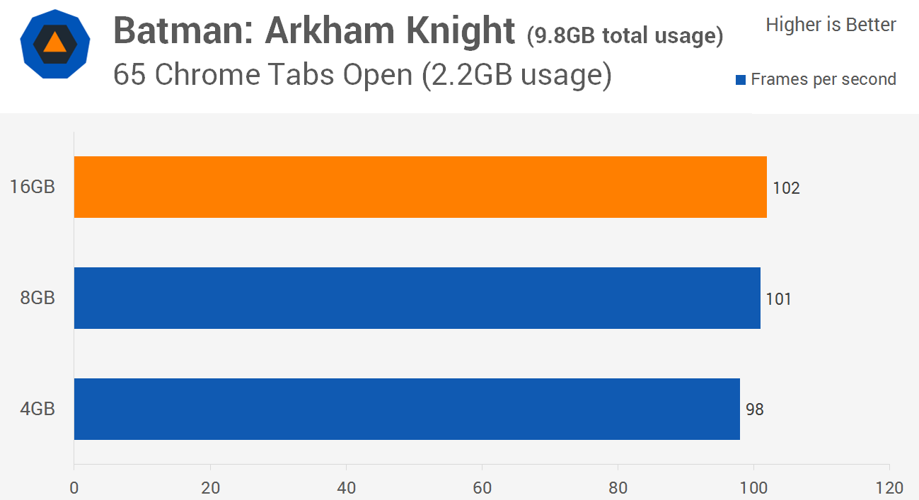 Тестирование ОЗУ в игре Batman: Arkham Knight