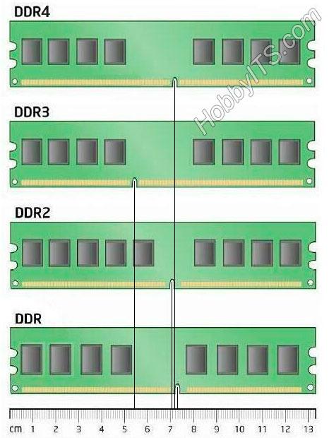 Расположение разъемов на модуле памяти DDR (2,3,4)