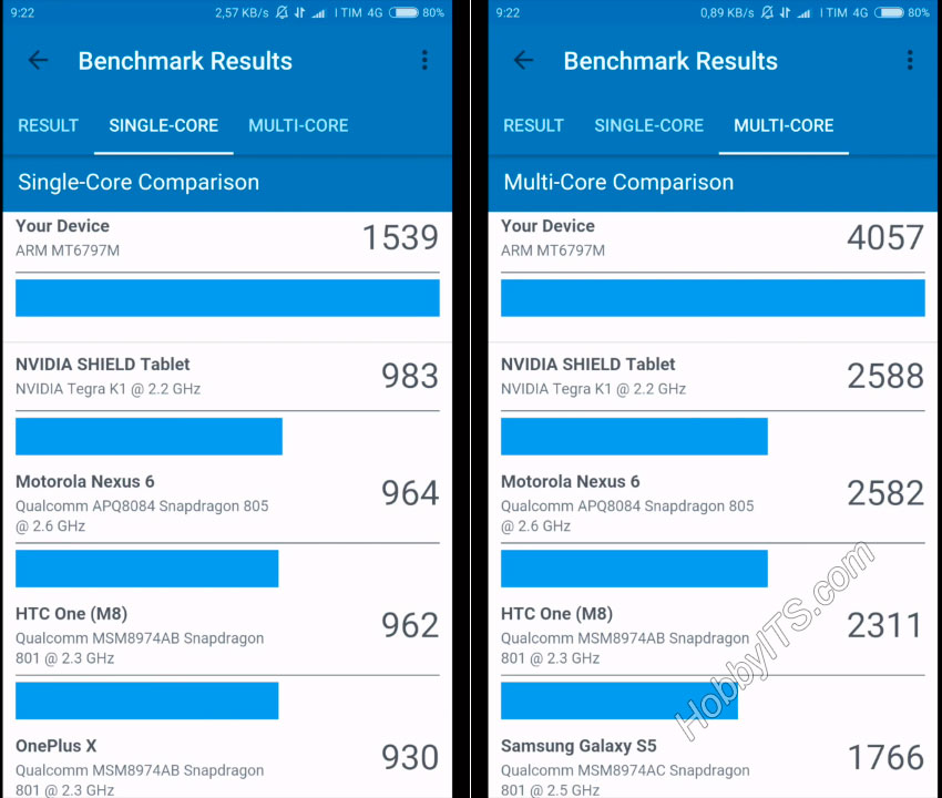 Результаты теста Benchmark Results в смартфоне Xiaomi Redmi Note 4
