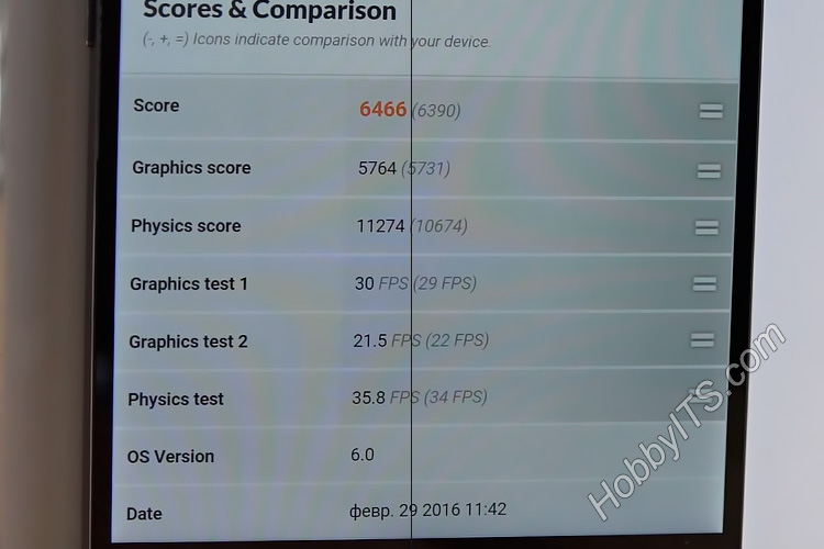Результаты теста 3DMark на Elephone P9000
