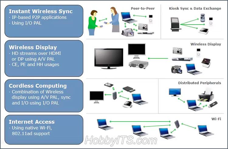 Стандарт 802.11ad (WiGig) - потоковая передача