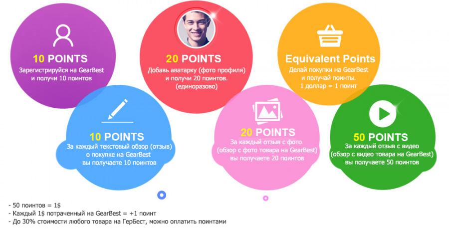 За какие действия и сколько поинтов дают на GearBest
