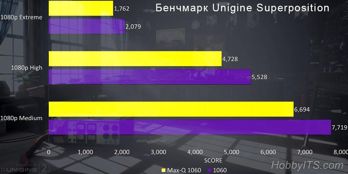 Тестирование GeForce GTX1060 Max-Q и GeForce GTX 1060 в игровом ноутбуке
