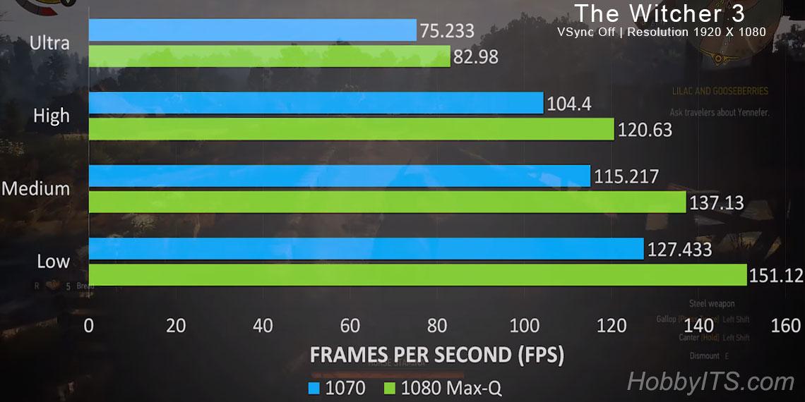 FPS в игровом ноутбуке GTX 1070 и GTX 1080 Max-Q