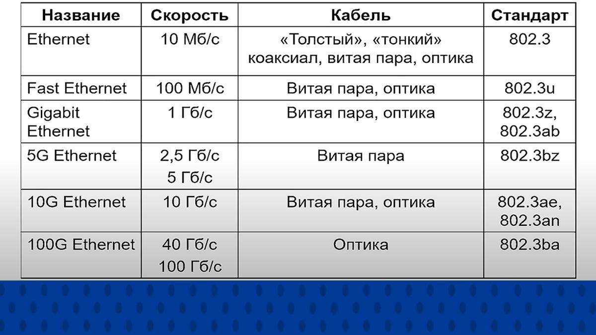 Таблица стандартов витой пары: название, скорость, тип кабеля